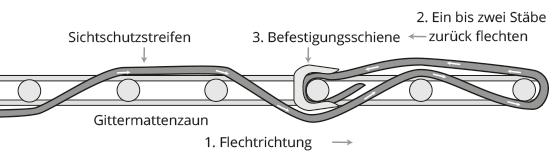 Flechtanleitung PVC Zaunblendenstreifen Schema